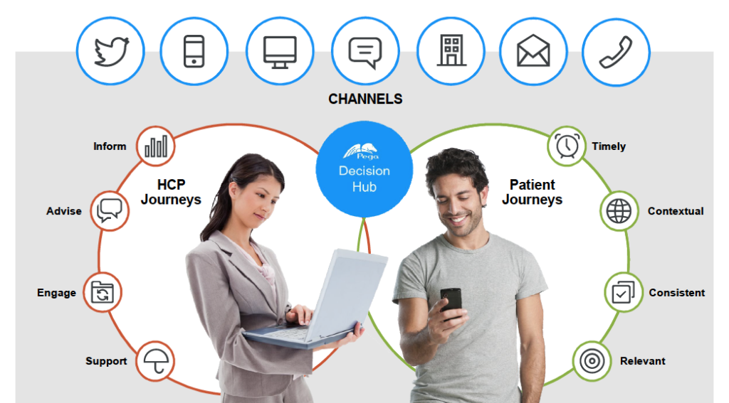 Pega Decision Hub Patient and HCP Journey